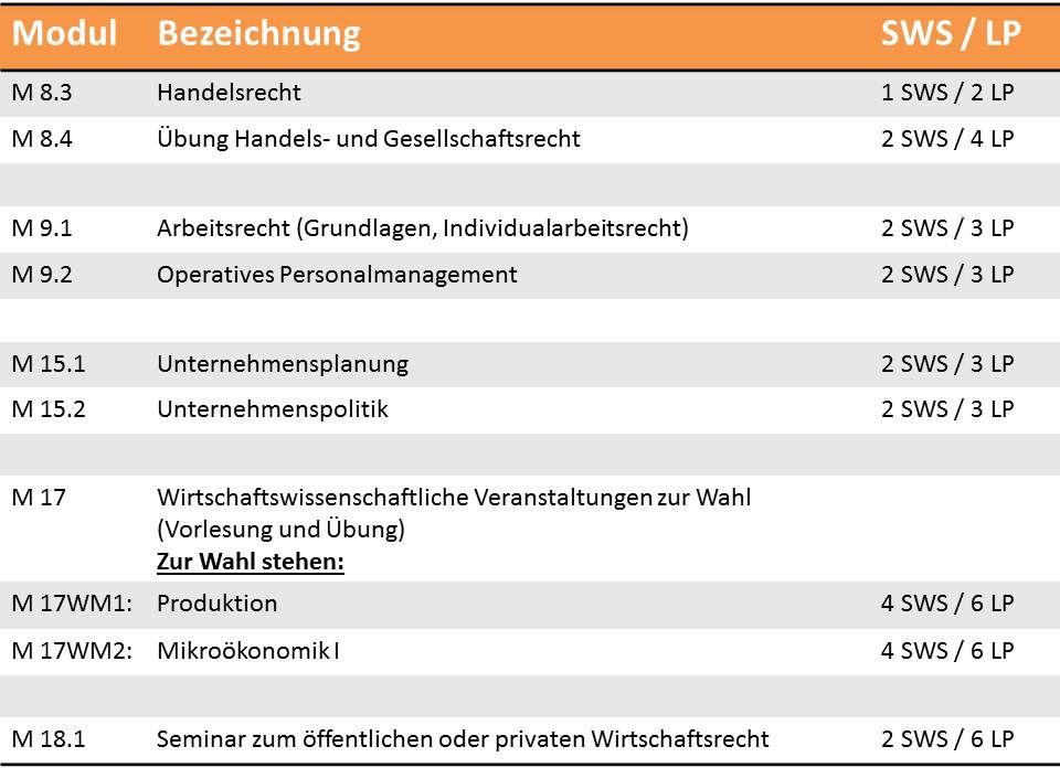bachelor module und aufbau fakult t iii deutsches. Black Bedroom Furniture Sets. Home Design Ideas